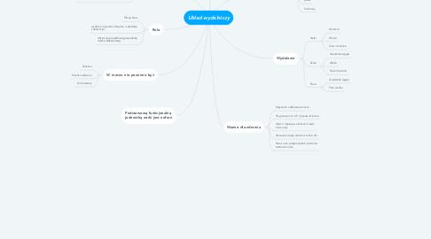 Mind Map: Układ wydalniczy