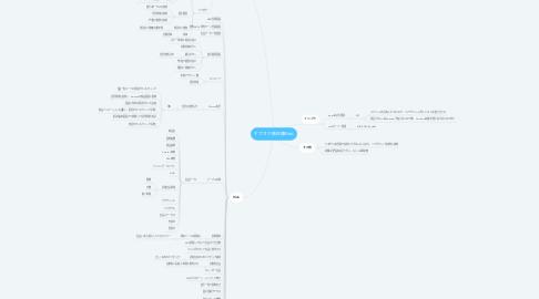 Mind Map: ヤフオク無在庫Web