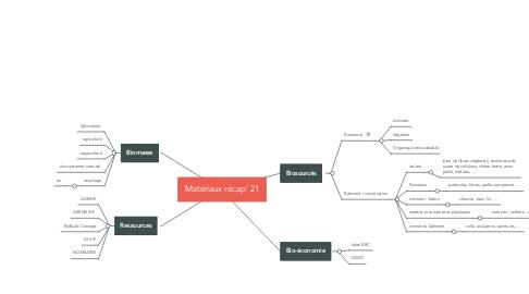 Mind Map: Matériaux récap' 21
