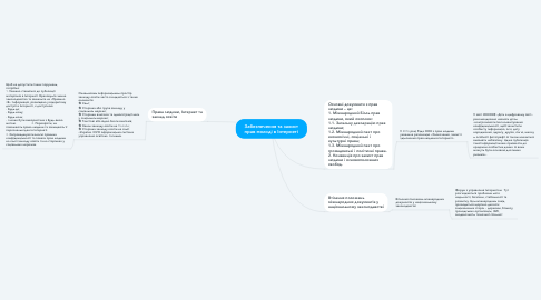 Mind Map: Забезпечення та захист прав молоді в Інтернеті