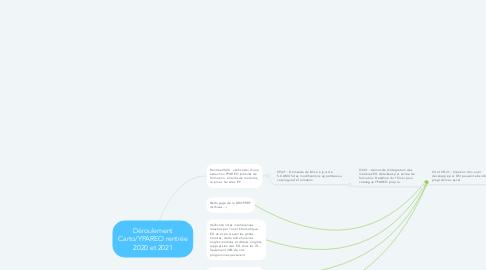 Mind Map: Déroulement Carto/YPAREO rentrée 2020 et 2021