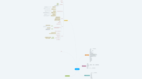 Mind Map: DEUTSCH