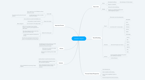 Mind Map: Genshin Impact