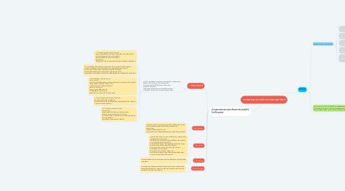 Mind Map: การออกแบบการเรียนการสอนออนไลน์