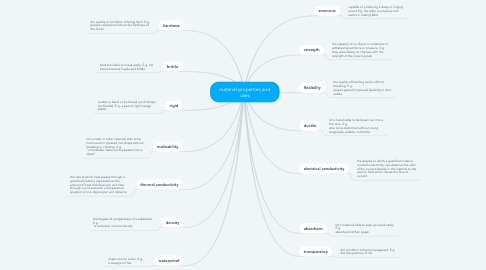 Mind Map: material properties and uses
