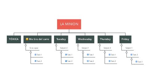 Mind Map: LA MINION
