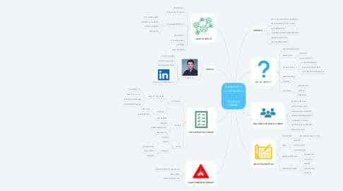 Mind Map: MARKETING AUTOMATION    W MAŁEJ FIRMIE