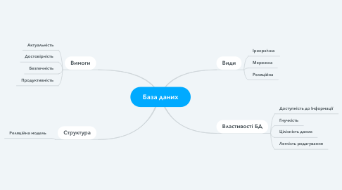 Mind Map: База даних