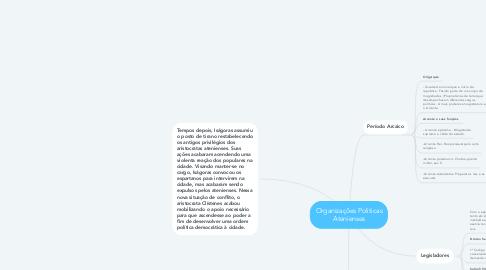 Mind Map: Organizações Politicas Atenienses