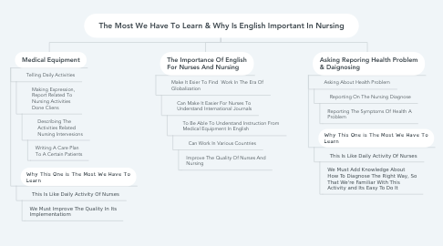 Mind Map: The Most We Have To Learn & Why Is English Important In Nursing