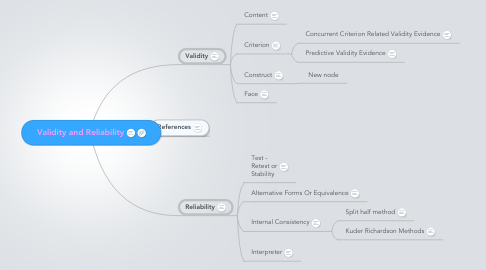 Mind Map: Validity and Reliability