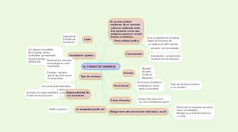 Mind Map: EL CODIGO DE COMERCIO