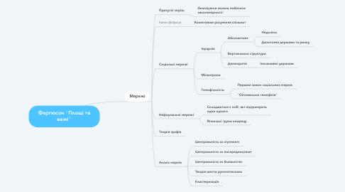 """Mind Map: Фергюсон """"Площі та вежі"""""""