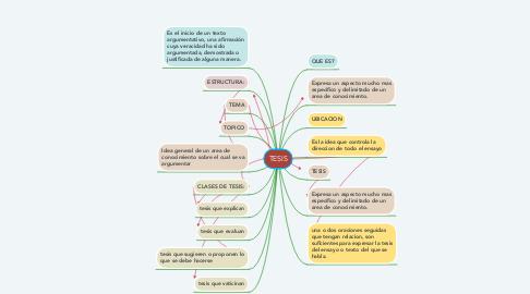 Mind Map: TESIS