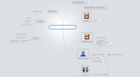 Mind Map: CRANA - eRemote Video Projects