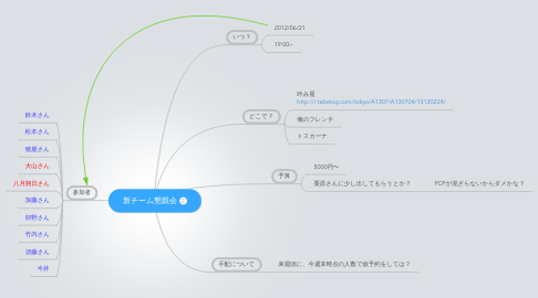 Mind Map: 新チーム懇親会
