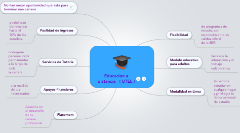 Mind Map: Educacion a distancia   ( UTEL )