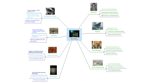 Mind Map: The Titanic