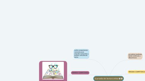 Mind Map: la prueba de lectura crítica