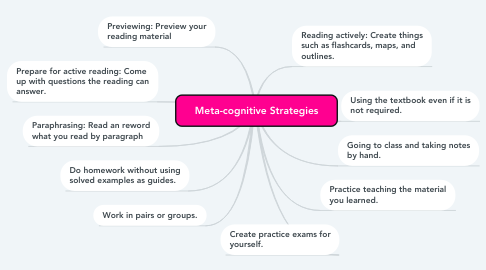 Mind Map: Meta-cognitive Strategies