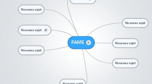 Mind Map: FAME