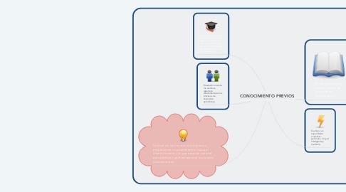 Mind Map: CONOCIMIENTO PREVIOS