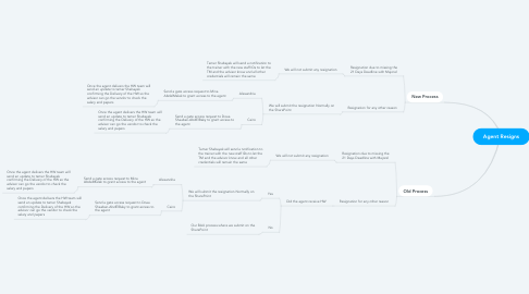 Mind Map: Agent Resigns