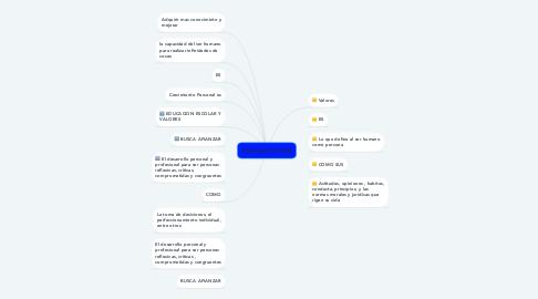 Mind Map: Potencial Humano