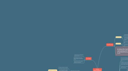 Mind Map: COSTOS PREDETERMINADOS.