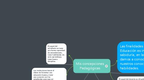 Mind Map: Mis concepciones Pedagógicas