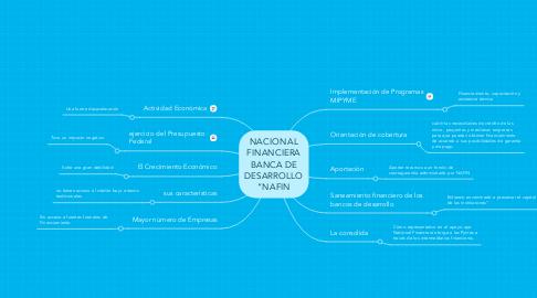 "Mind Map: NACIONAL FINANCIERA BANCA DE DESARROLLO ""NAFIN"