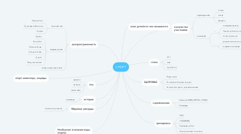 Mind Map: СПОРТ