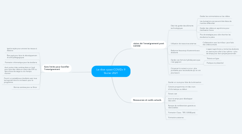 Mind Map: Le rêve «post-COVID» 9 février 2021