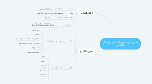 Mind Map: الفرق بين شروط النكاح و اركان النكاح