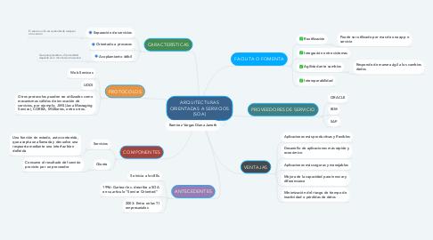 Mind Map: ARQUITECTURAS ORIENTADAS A SERVICIOS (SOA)