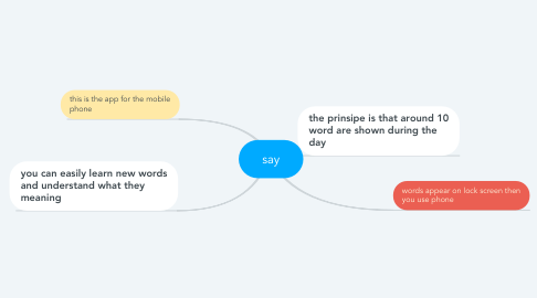 Mind Map: say