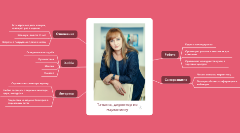 Mind Map: Татьяна, директор по маркетингу