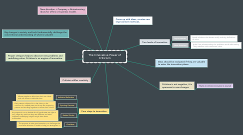 Mind Map: The Innovative Power of Criticism
