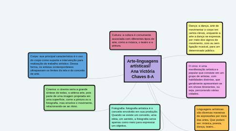 Mind Map: Arte-linguagens artísticas//     Ana Victória Chaves 8-A