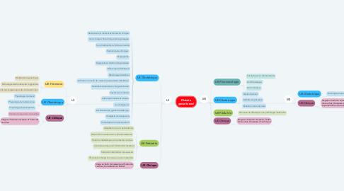 Mind Map: Diabète gestationnel
