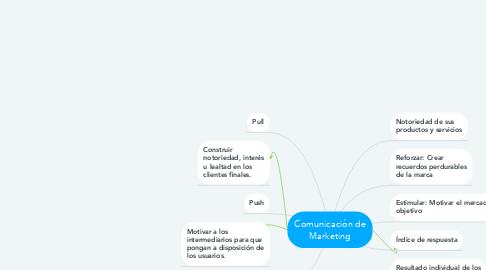 Mind Map: Comunicación de Marketing