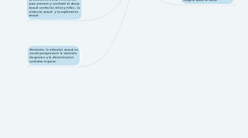 Mind Map: Una educacion sexual integral protege a los niños, niñas y ayuda a construir una sociedad mas segura e inclusiva