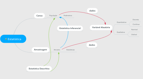 Mind Map: Estatística