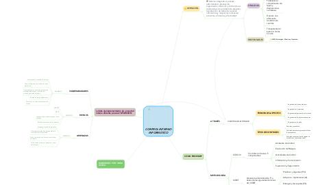Mind Map: CONTROL INTERNO INFORMÁTICO