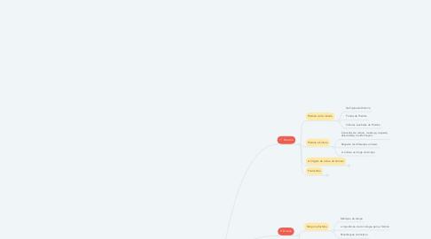 Mind Map: Plano anual de aula para os 6º anos