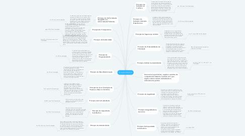 Mind Map: Princípio tributário