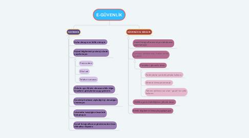 Mind Map: E-GÜVENLİK