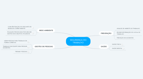 Mind Map: SEGURANÇA DO TRABALHO