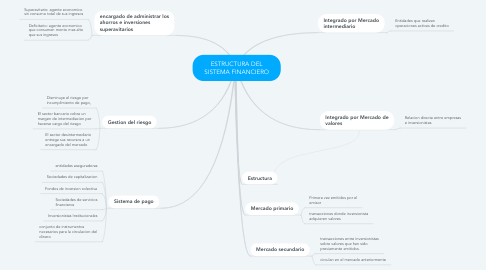 Mind Map: ESTRUCTURA DEL SISTEMA FINANCIERO