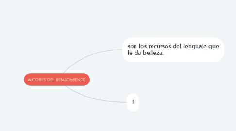 Mind Map: AUTORES DEL RENACIMIENTO